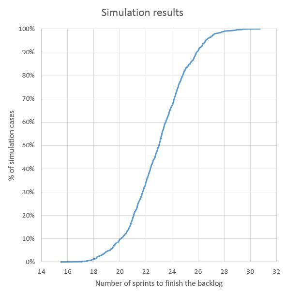 V4 simulation