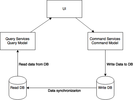 Example CQRS architecture