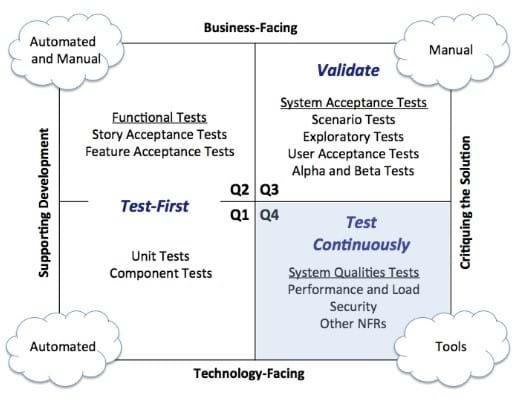Testing_matrix