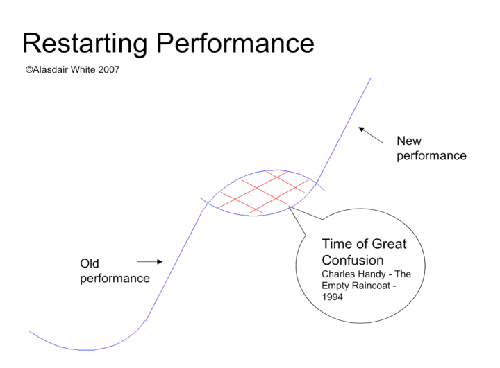 restarting performance