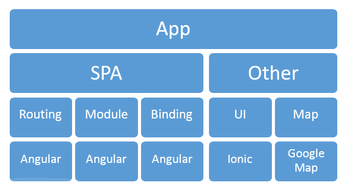 Ionic application architecture