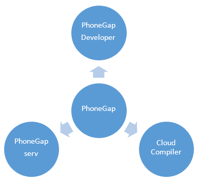 PhoneGap tools