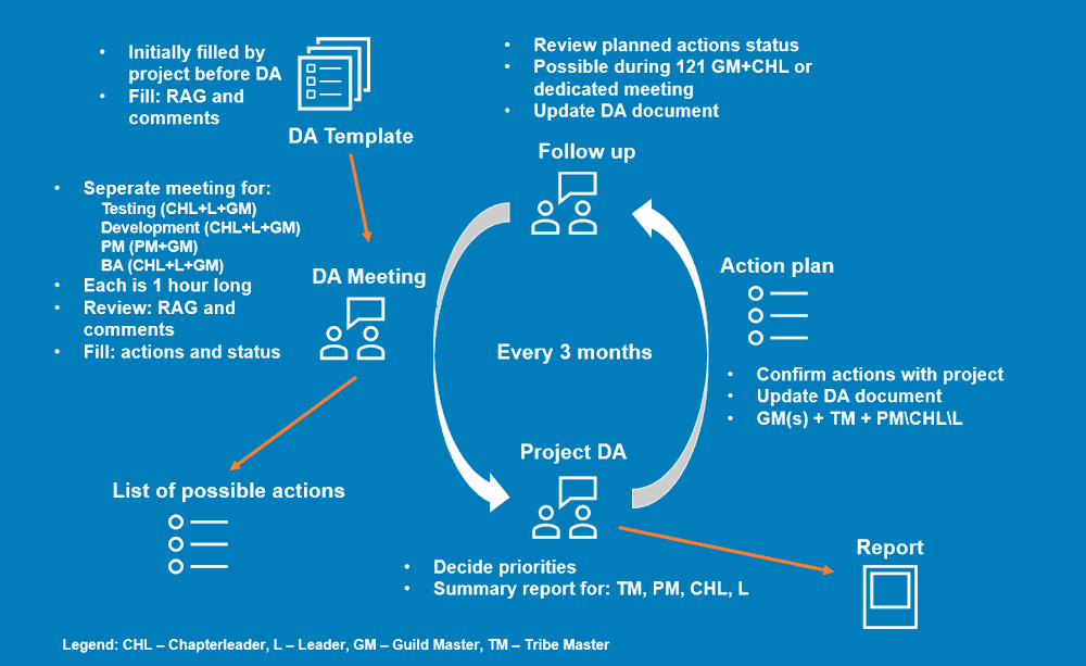 Delivery Assurance process diagram