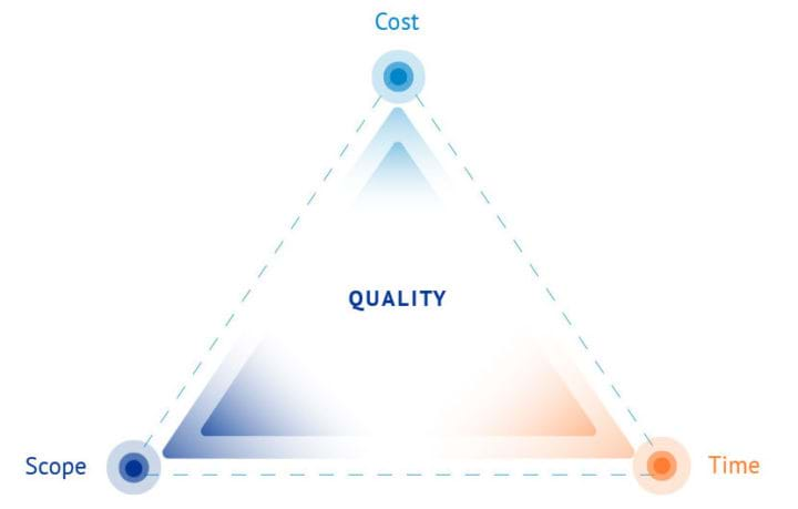 project management design triangle
