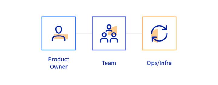 DevOps Mature Operations model scheme