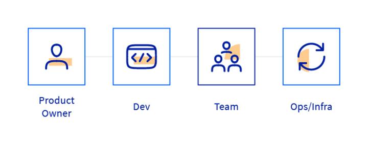 DevOps Advocacy model scheme